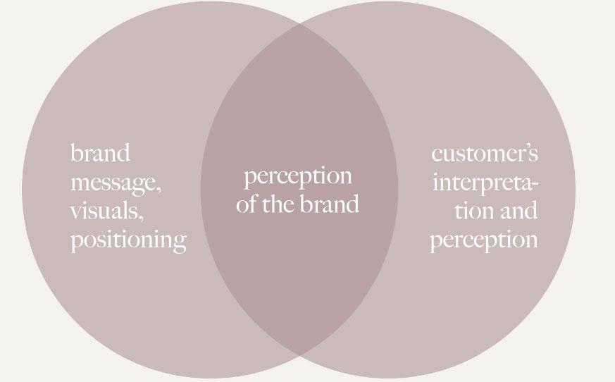 Brand Messaging visual